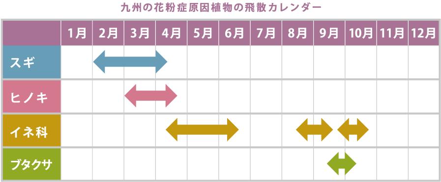 九州の花粉症原因植物の飛散カレンダー